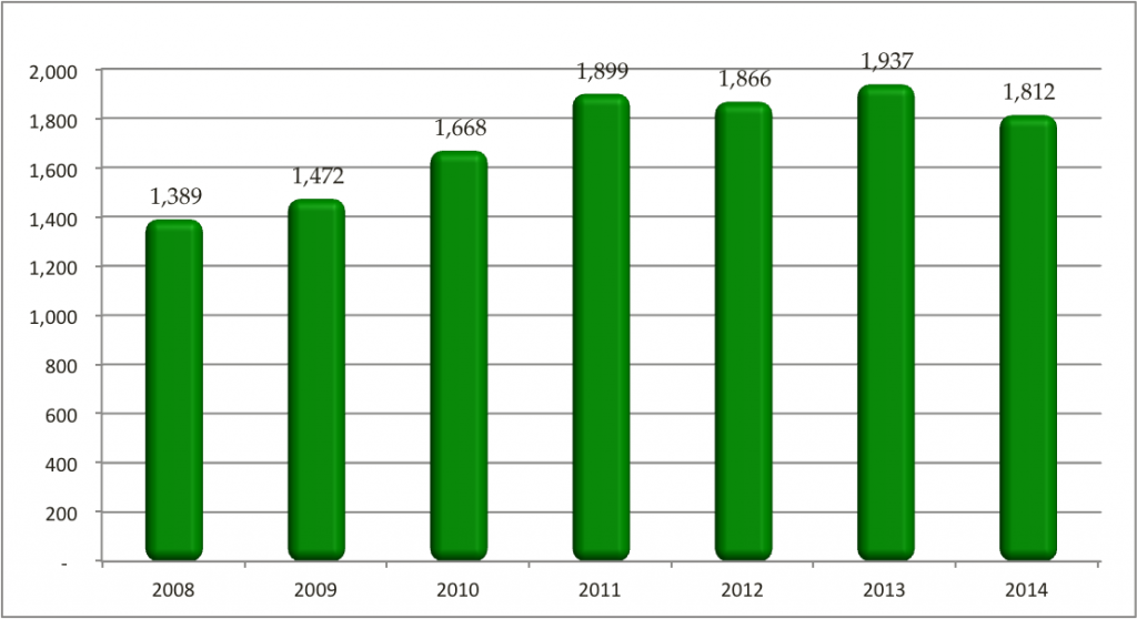 California Almond Industry Shipments for Crop Year 2014