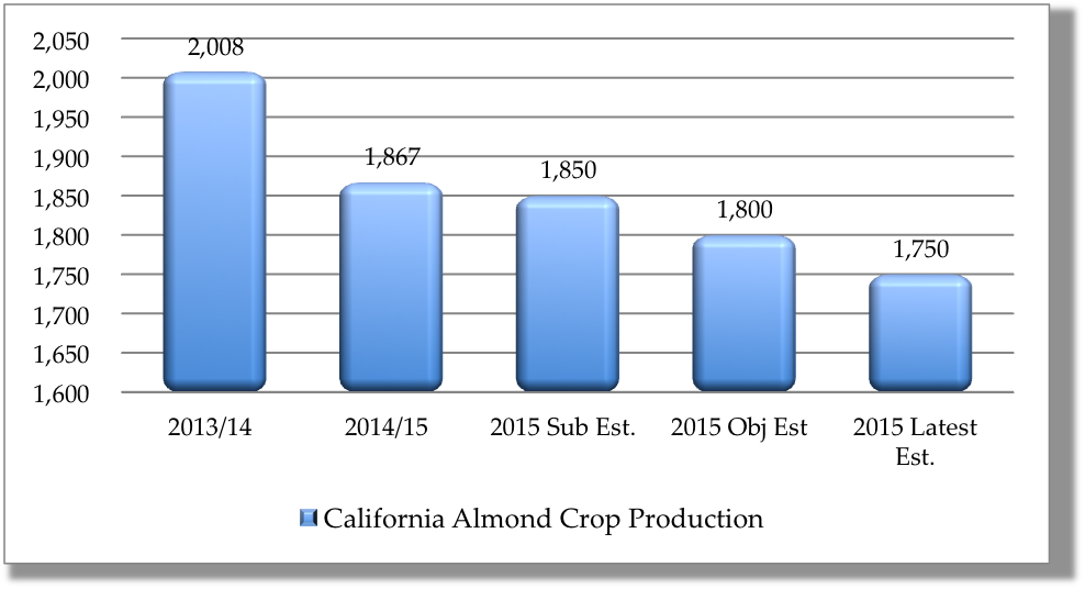 Chart - Almond Market Report for 09_14__15