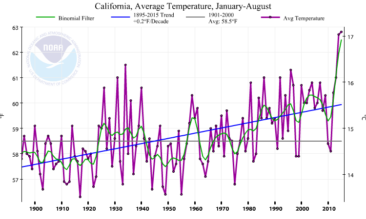 California is experiencing its record warmest year-to-date. (NCDC)