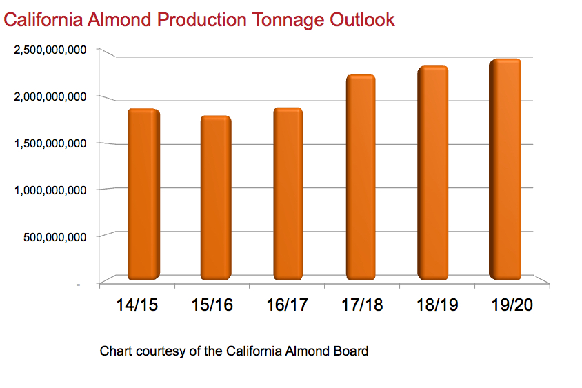 Production Outlook
