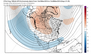 The CFS keeps an active low-latitude storm track centered upon California through the end of March. (NCEP via tropicaltidbits.com)