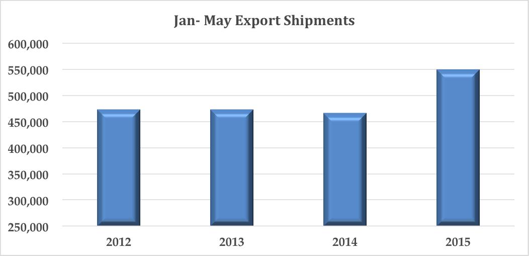 June Data Chart