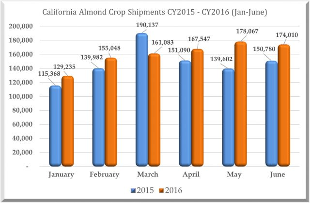 Almond Market Report for 07_13_16 Chart Image
