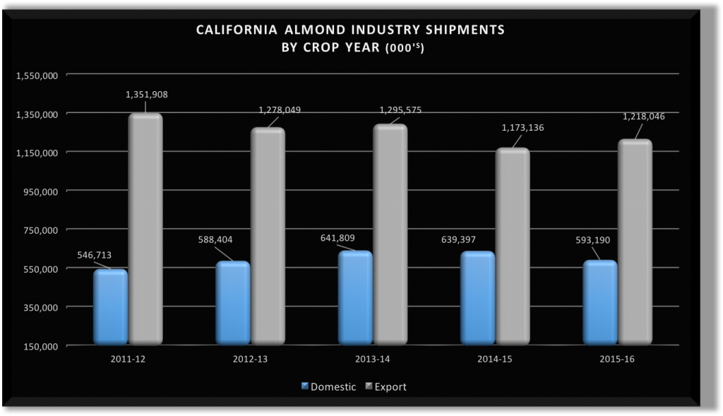 Almond Market Report for 08_13_16